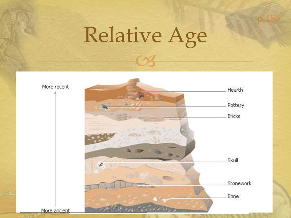 p.186 Relative Age The age of an object in relation to the age of other objects