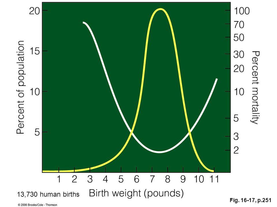 13,730 human births Fig. 16-17, p.251