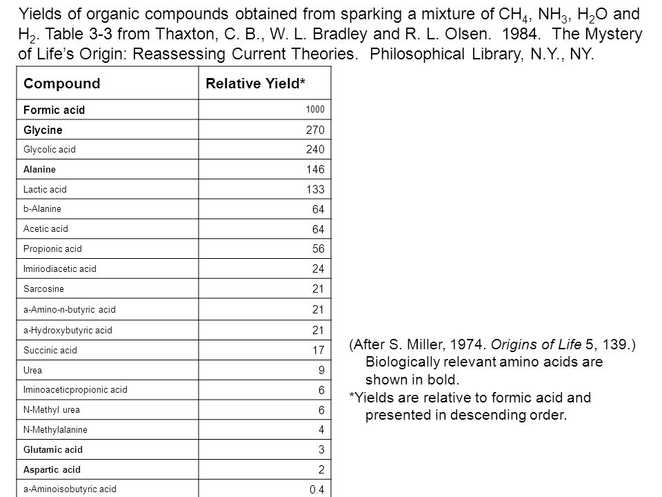 Yields of organic compounds obtained from sparking a mixture of CH4, NH3, H2O and H2. Table 3-3 from Thaxton, C. B., W. L. Bradley and R. L. Olsen. 1984. The Mystery of Life's Origin: Reassessing Current Theories. Philosophical Library, N.Y., NY.