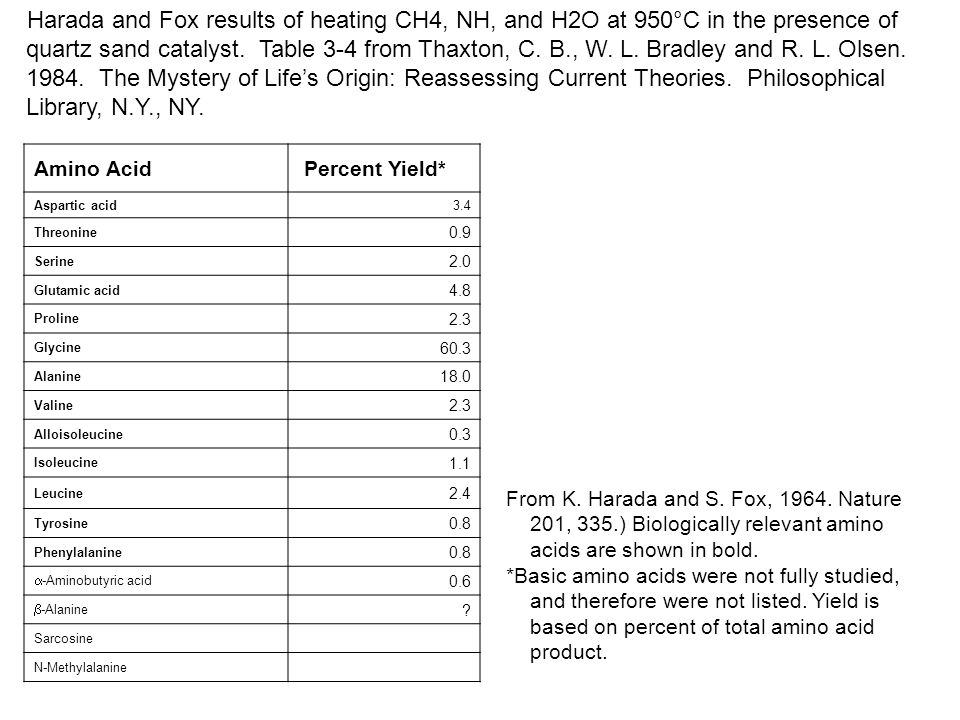 Harada and Fox results of heating CH4, NH, and H2O at 950°C in the presence of quartz sand catalyst. Table 3-4 from Thaxton, C. B., W. L. Bradley and R. L. Olsen. 1984. The Mystery of Life's Origin: Reassessing Current Theories. Philosophical Library, N.Y., NY.