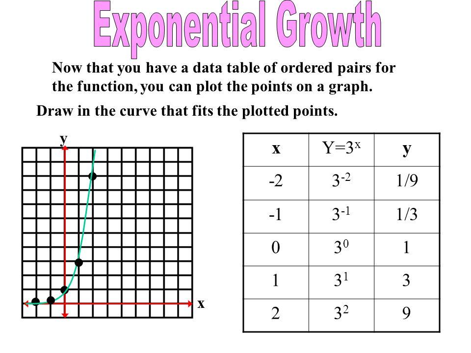 Exponential Growth x Y=3x y -2 3-2 1/9 -1 3-1 1/3 30 1 31 3 2 32 9
