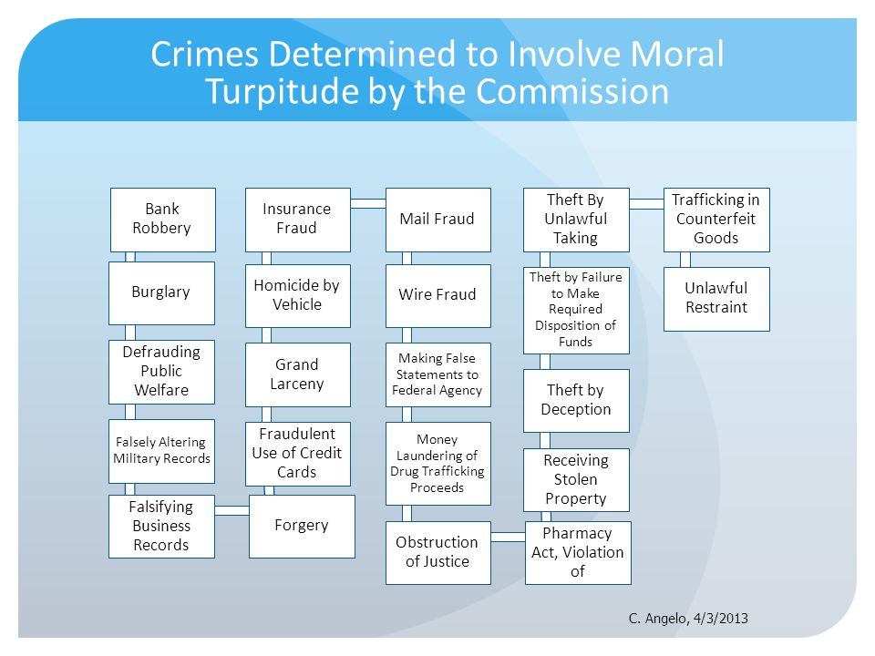 Crimes Determined to Involve Moral Turpitude by the Commission