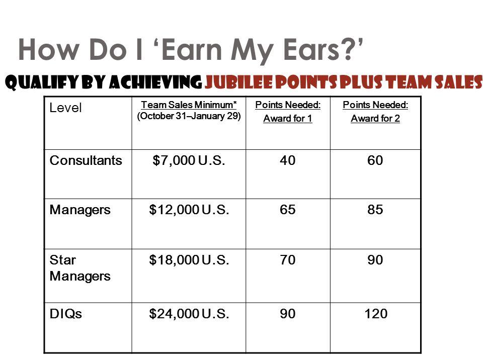 Team Sales Minimum* (October 31–January 29)