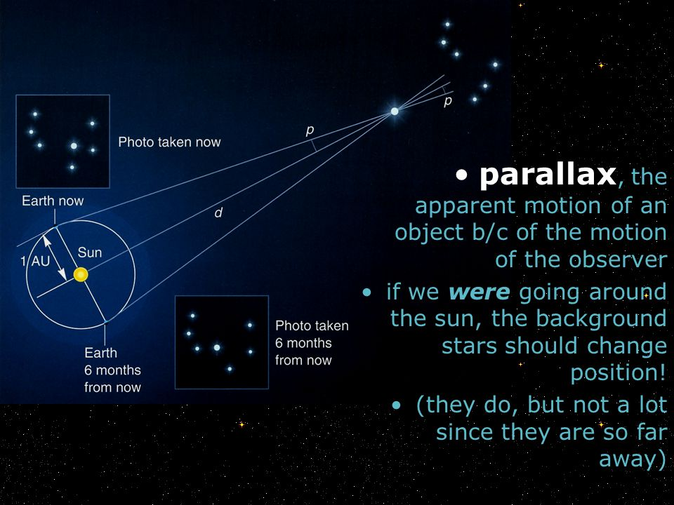 parallax, the apparent motion of an object b/c of the motion of the observer