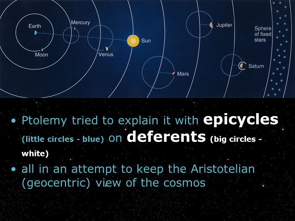 Ptolemy tried to explain it with epicycles (little circles - blue) on deferents (big circles - white)