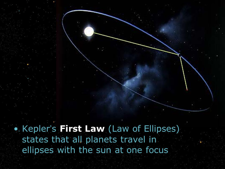 Kepler's First Law (Law of Ellipses) states that all planets travel in ellipses with the sun at one focus