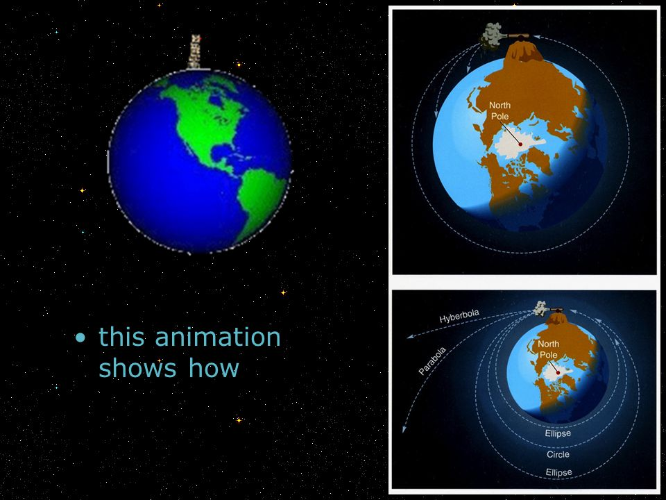 this animation shows how