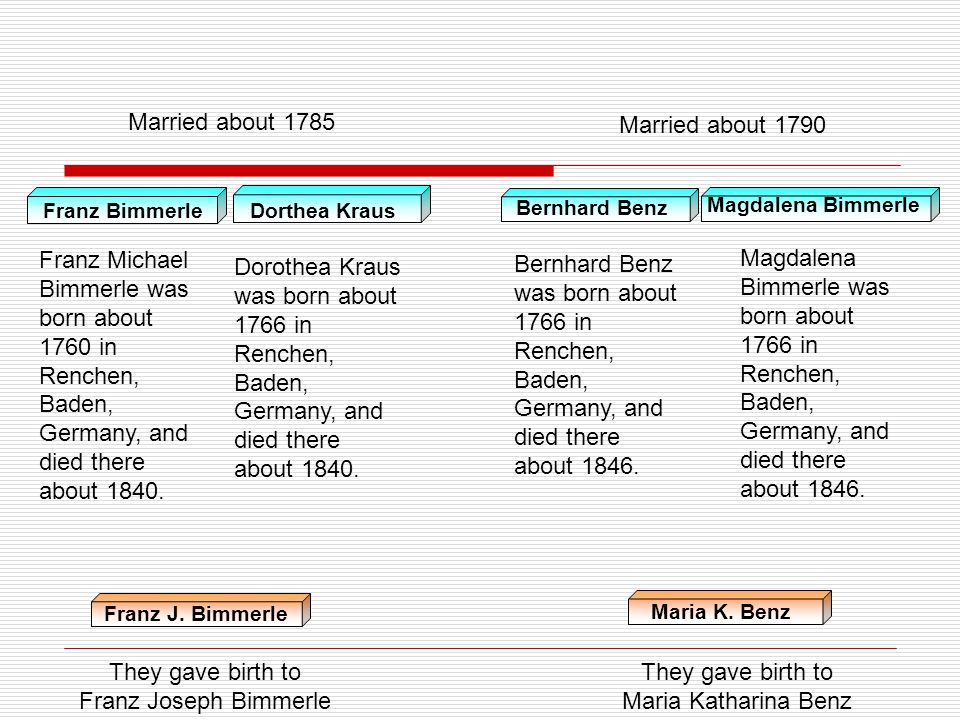 Married about 1785 Married about 1790