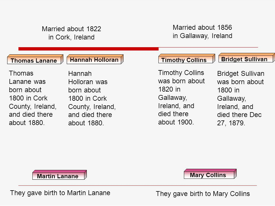 They gave birth to Martin Lanane They gave birth to Mary Collins
