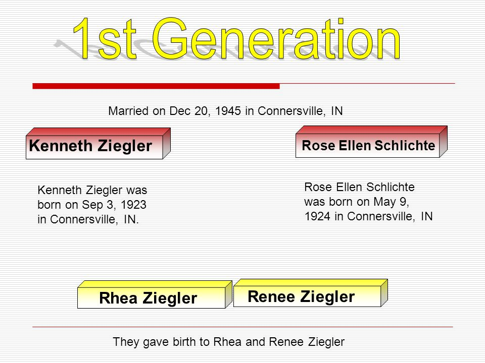 1st Generation Kenneth Ziegler Rhea Ziegler Renee Ziegler