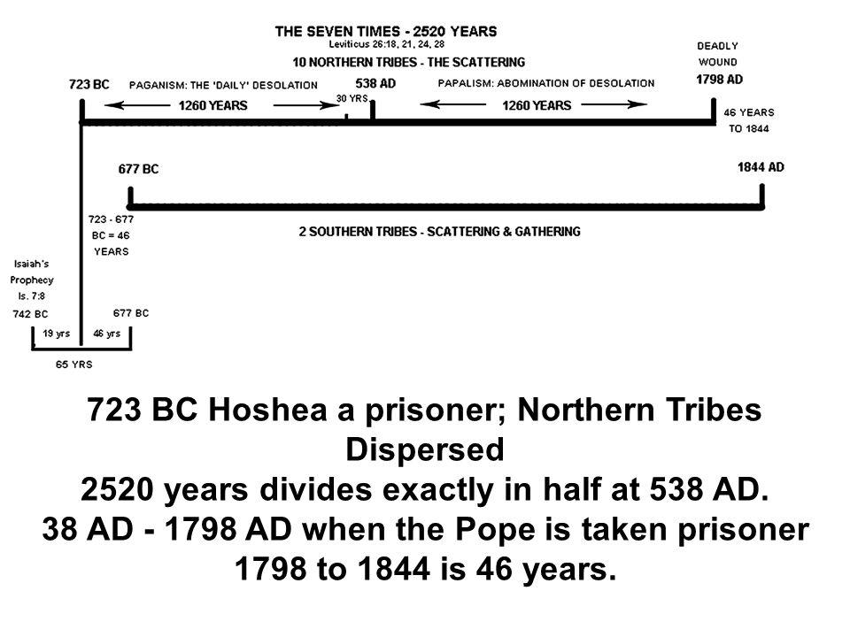 723 BC Hoshea a prisoner; Northern Tribes Dispersed