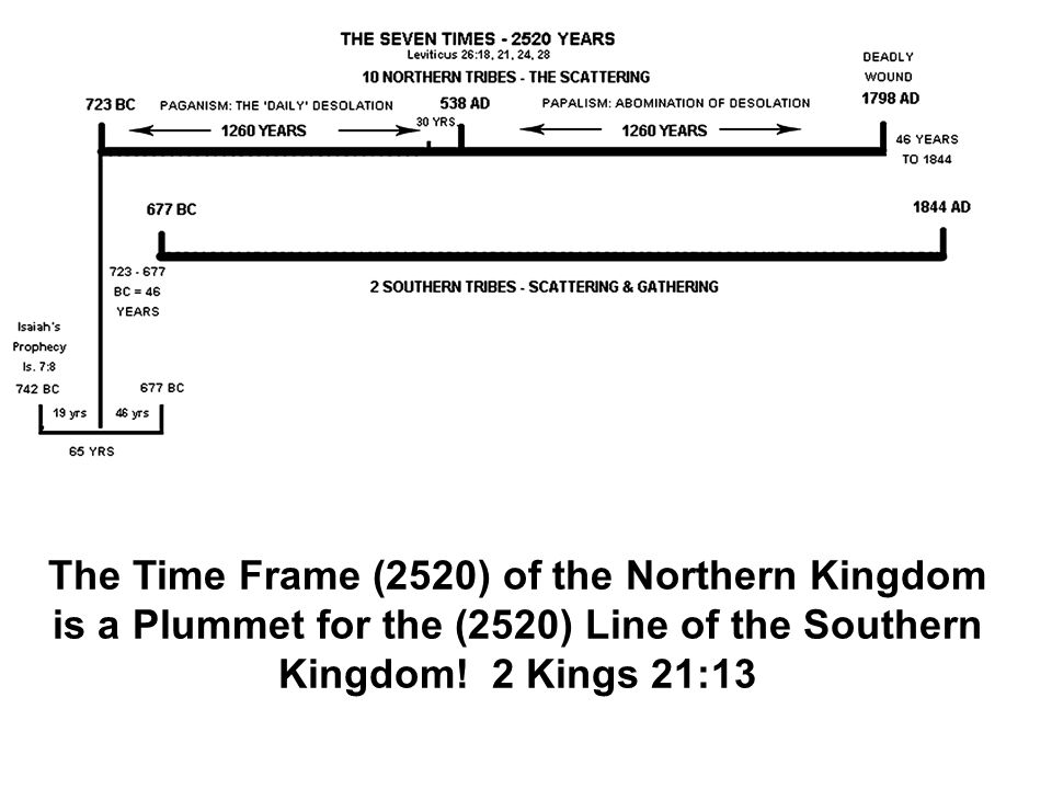 The Time Frame (2520) of the Northern Kingdom is a Plummet for the (2520) Line of the Southern Kingdom.