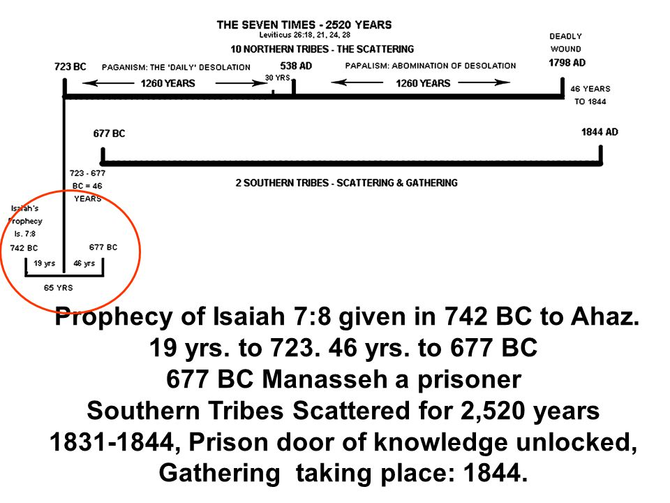Prophecy of Isaiah 7:8 given in 742 BC to Ahaz.