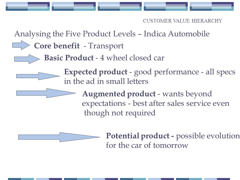 Analysing the Five Product Levels – Indica Automobile