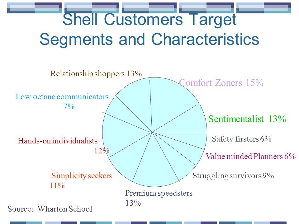 Shell Customers Target Segments and Characteristics