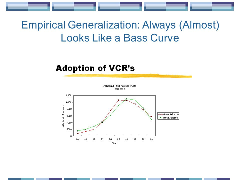 Empirical Generalization: Always (Almost) Looks Like a Bass Curve