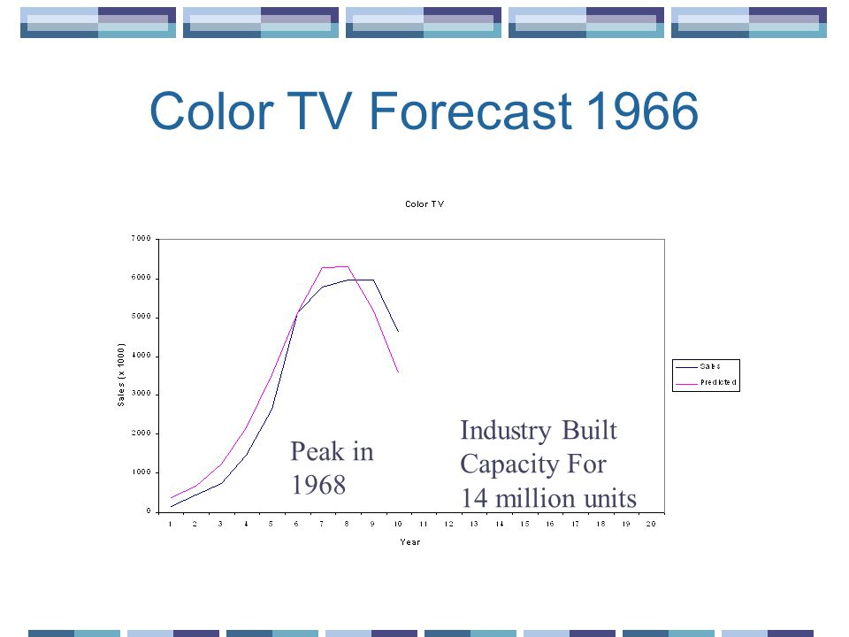 Color TV Forecast 1966 Industry Built Capacity For Peak in