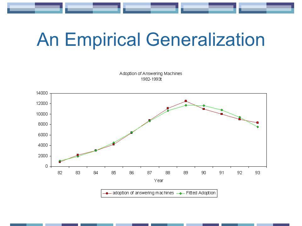 An Empirical Generalization