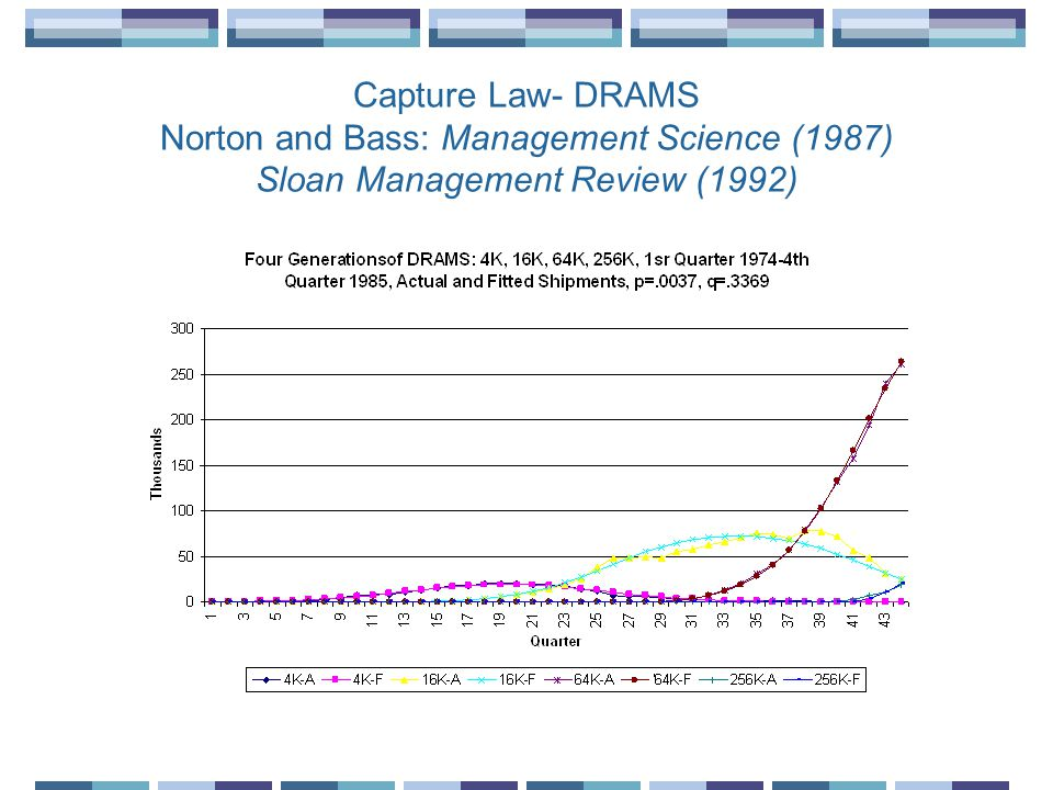 Capture Law- DRAMS Norton and Bass: Management Science (1987) Sloan Management Review (1992)
