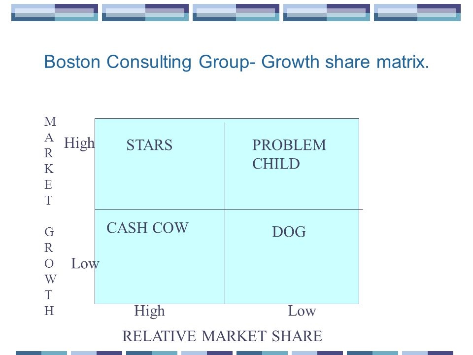 Boston Consulting Group- Growth share matrix.