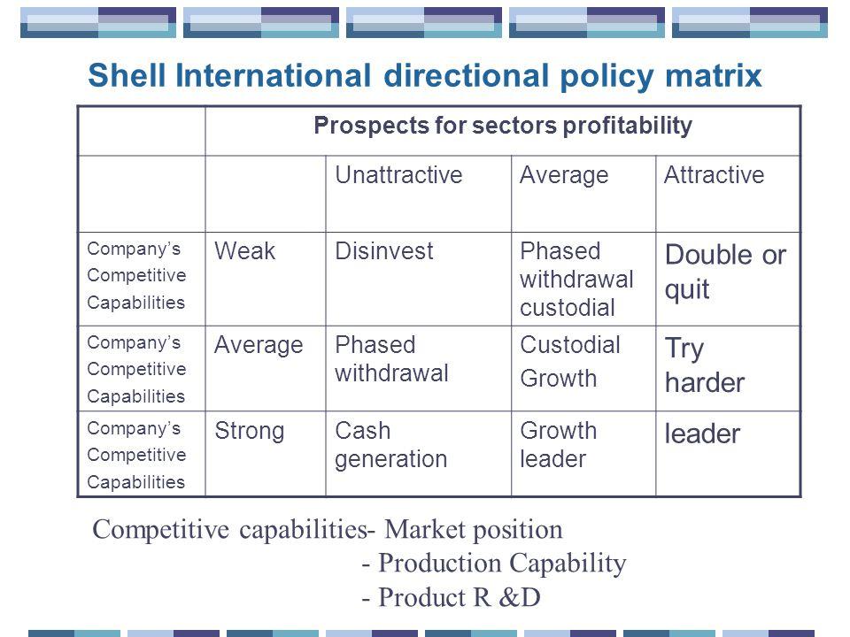 Shell International directional policy matrix