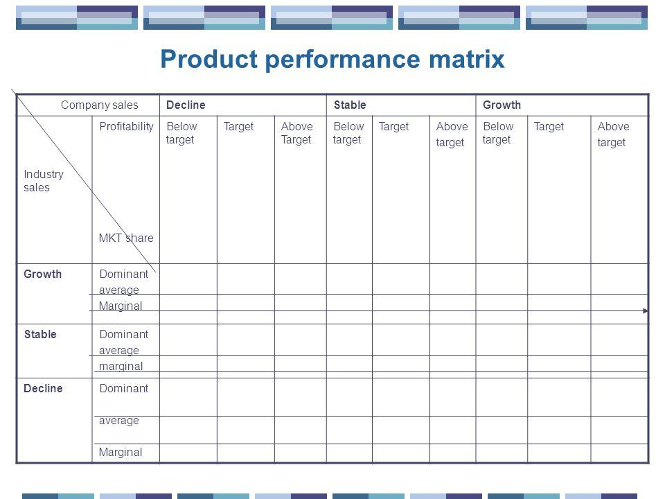 Product performance matrix
