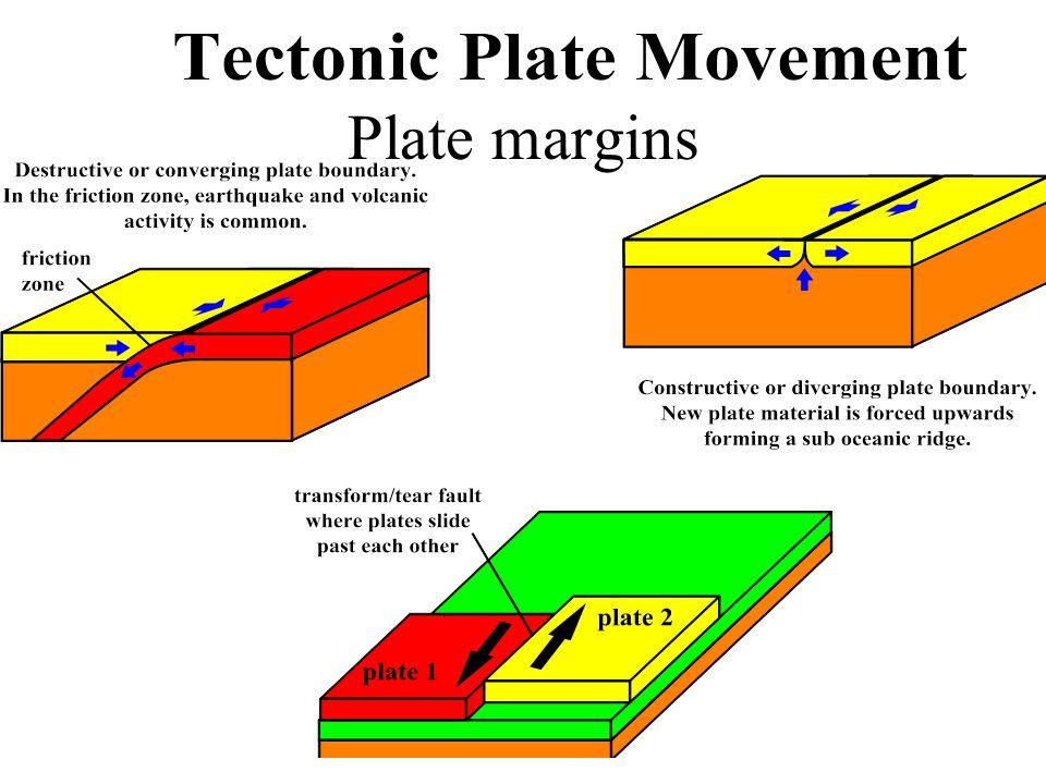 Plate margins