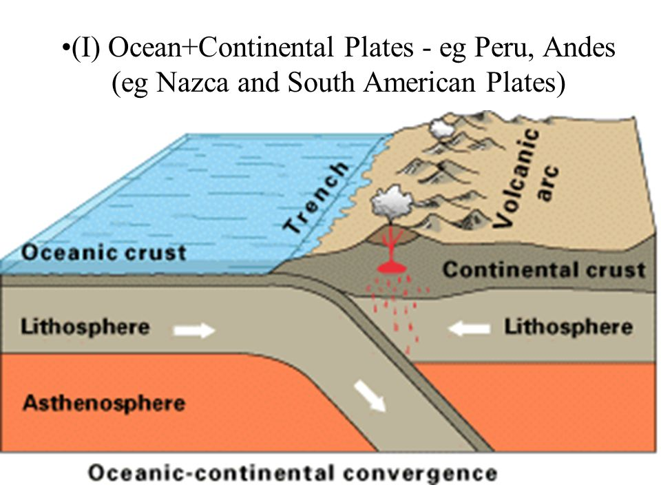 (I) Ocean+Continental Plates - eg Peru, Andes (eg Nazca and South American Plates)