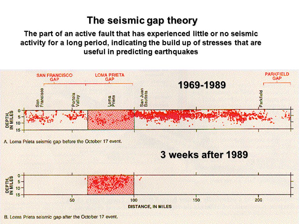 1969-1989 3 weeks after 1989 The seismic gap theory