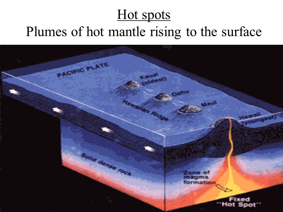Hot spots Plumes of hot mantle rising to the surface