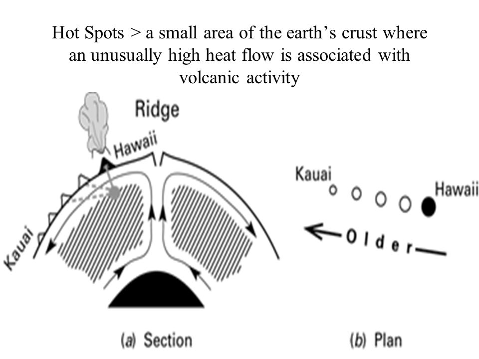 Hot Spots > a small area of the earth's crust where an unusually high heat flow is associated with volcanic activity