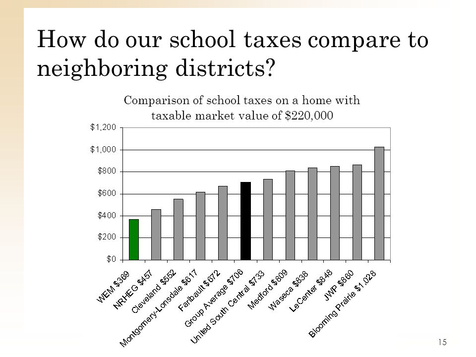 How do our school taxes compare to neighboring districts