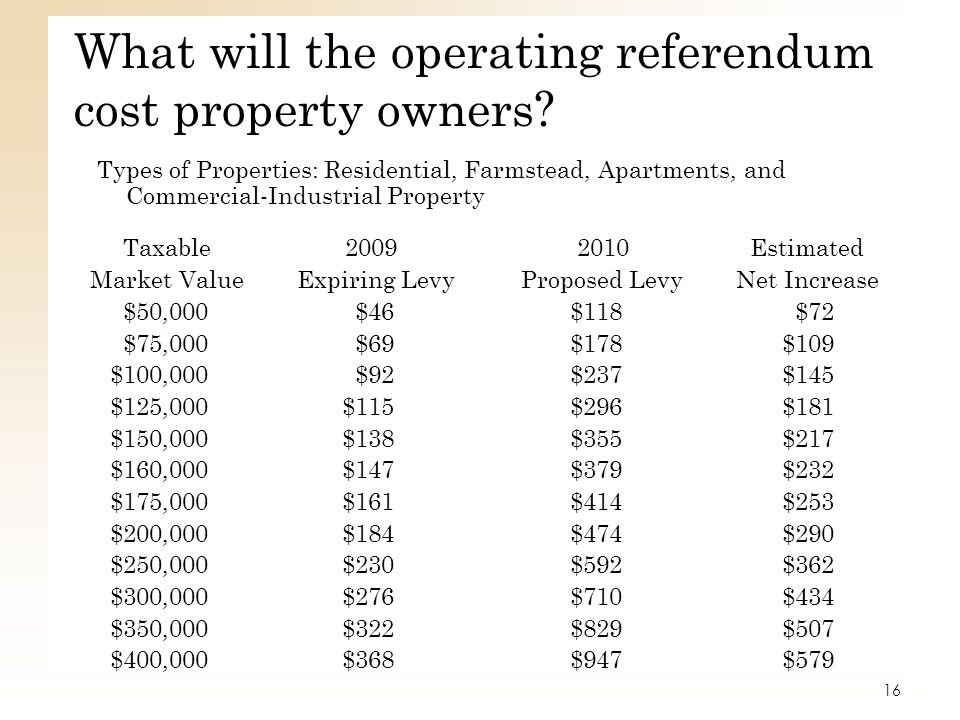 What will the operating referendum cost property owners