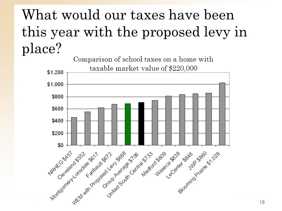 What would our taxes have been this year with the proposed levy in place