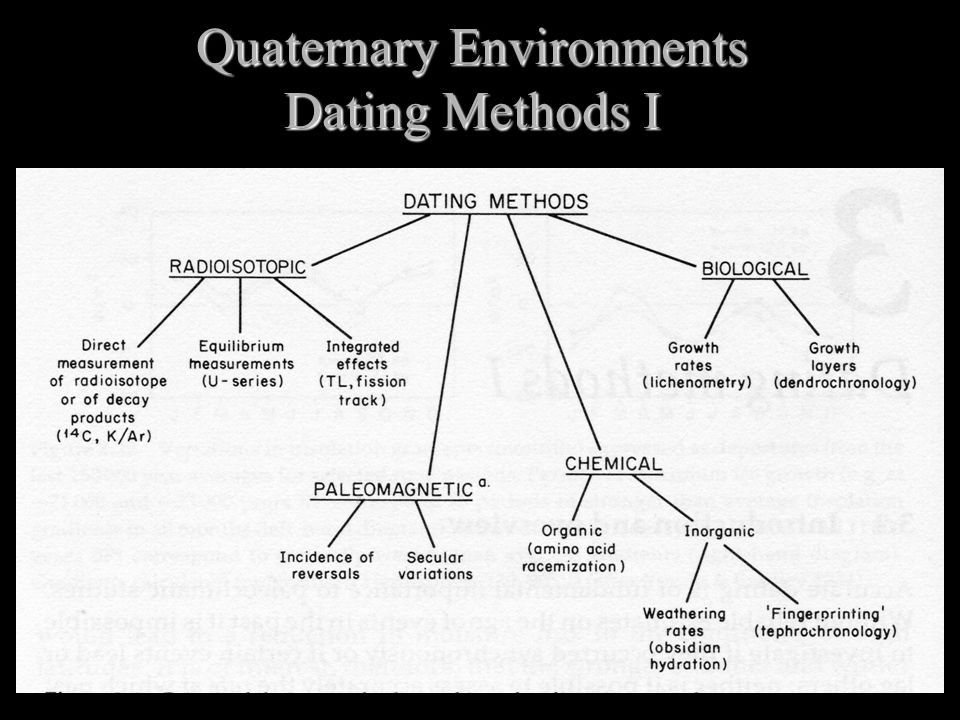 K ar age dating methods