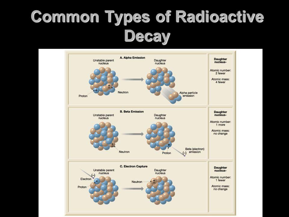 Common Types of Radioactive Decay