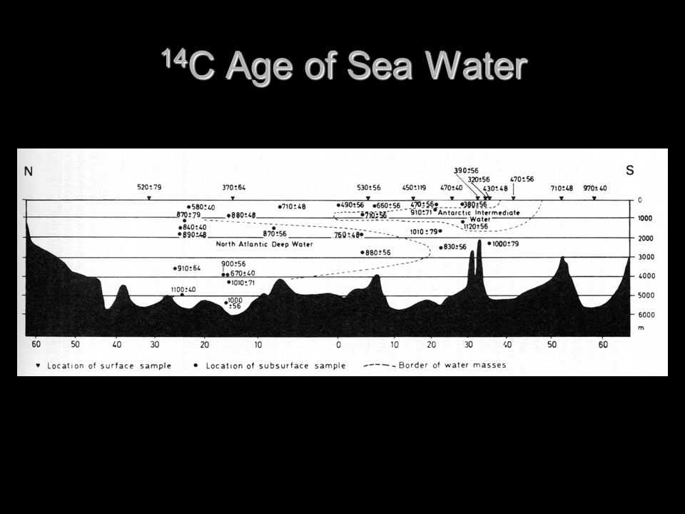14C Age of Sea Water