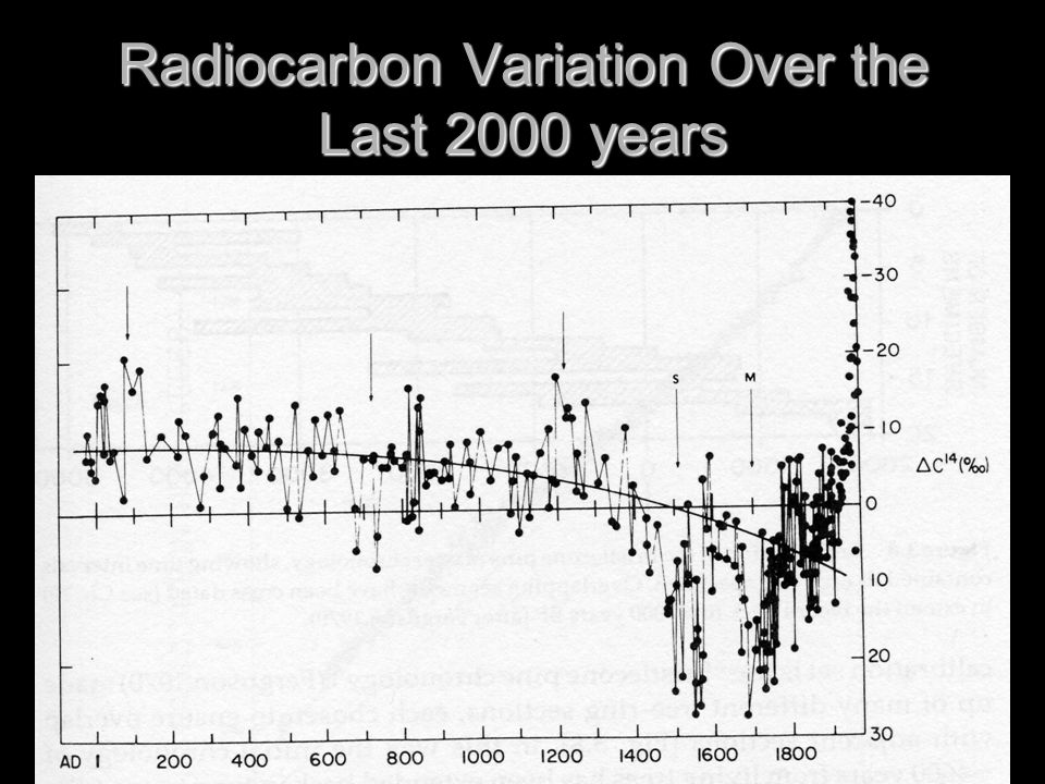 Radiocarbon Variation Over the Last 2000 years