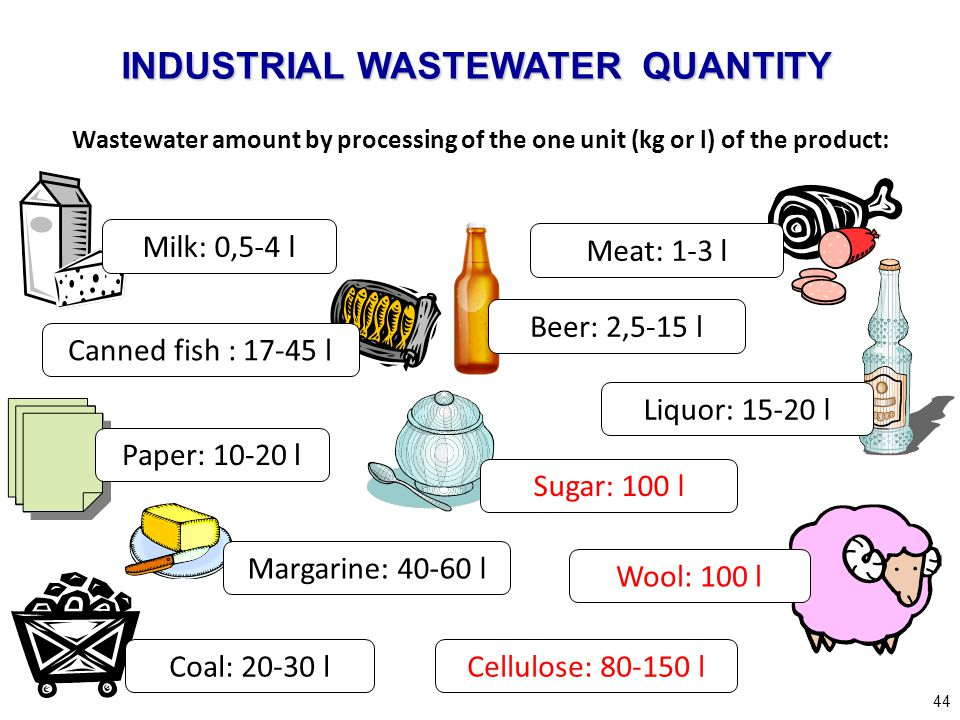 INDUSTRIAL WASTEWATER QUANTITY
