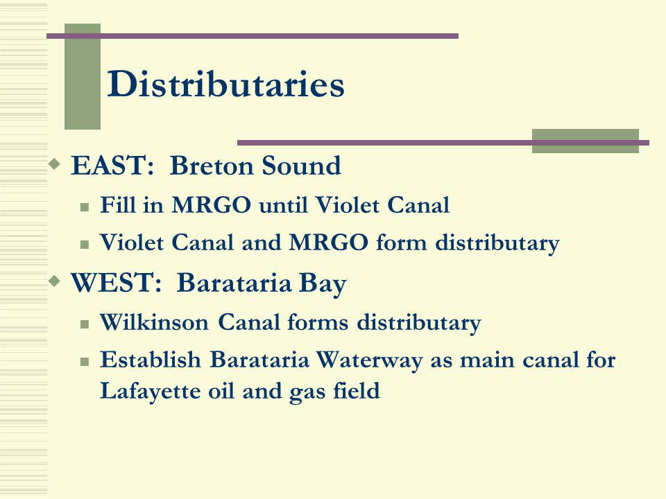 Distributaries EAST: Breton Sound WEST: Barataria Bay