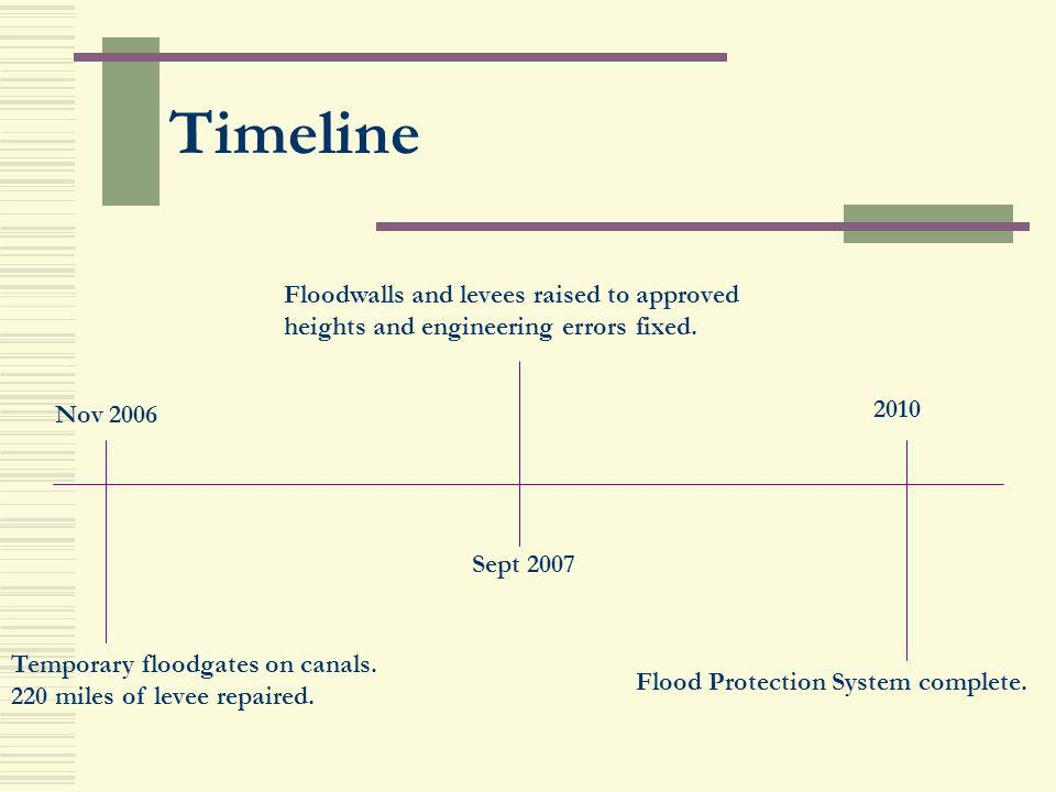 Timeline Floodwalls and levees raised to approved heights and engineering errors fixed. Nov 2006. 2010.