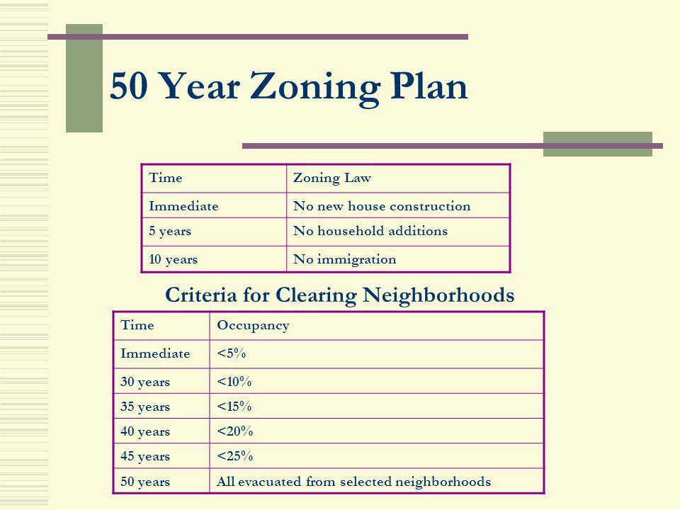 Criteria for Clearing Neighborhoods