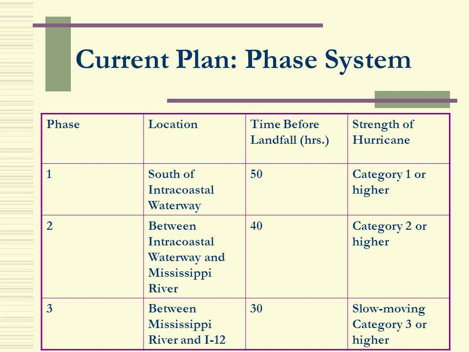 Current Plan: Phase System