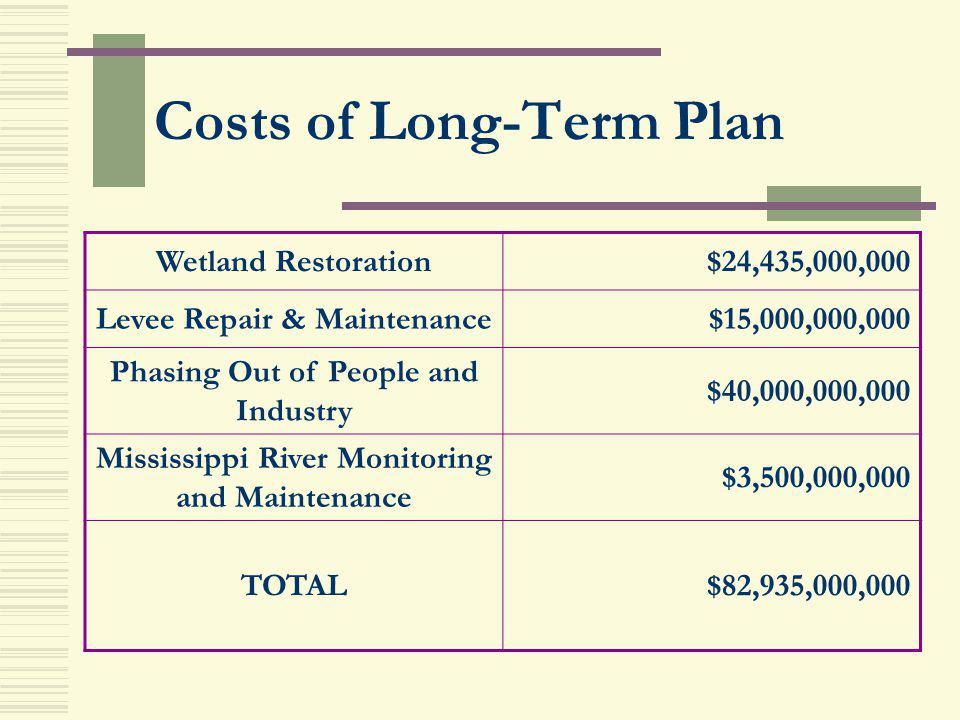 Costs of Long-Term Plan