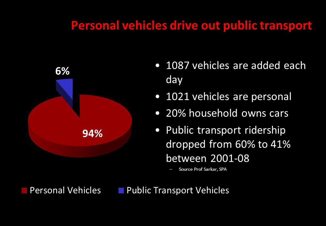 Personal vehicles drive out public transport