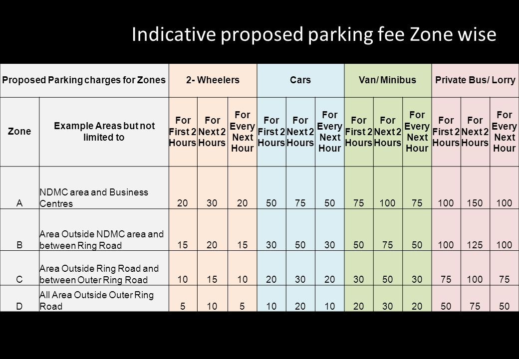 Indicative proposed parking fee Zone wise