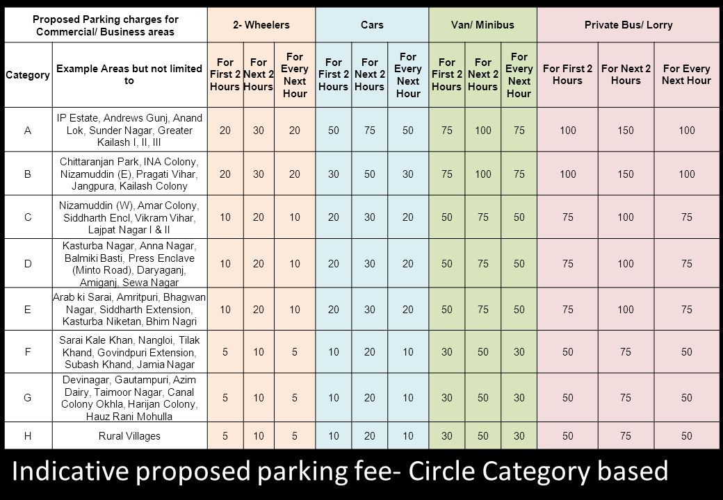 Indicative proposed parking fee- Circle Category based