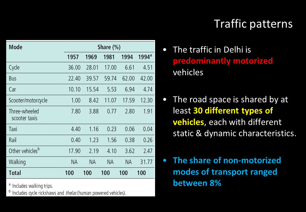 Traffic patterns The traffic in Delhi is predominantly motorized vehicles.