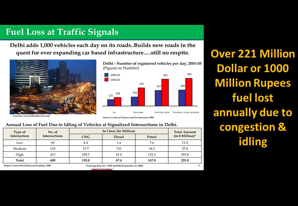 Over 221 Million Dollar or 1000 Million Rupees fuel lost annually due to congestion & idling