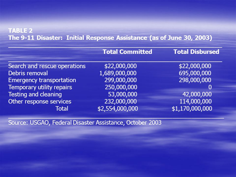 TABLE 2 The 9-11 Disaster: Initial Response Assistance (as of June 30, 2003) _________________________________________________________.
